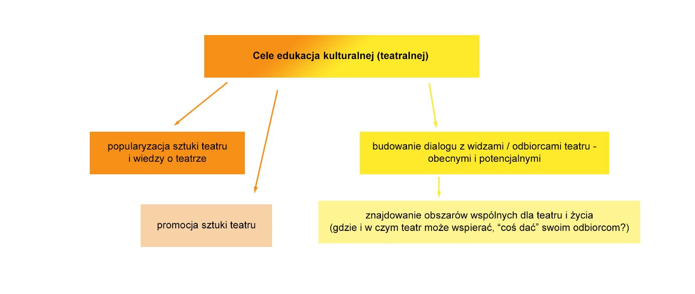 Cele edukacji kulturalnej (teatralnej)